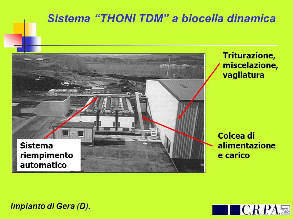 Sistema THONI TDM a biocella dinamica