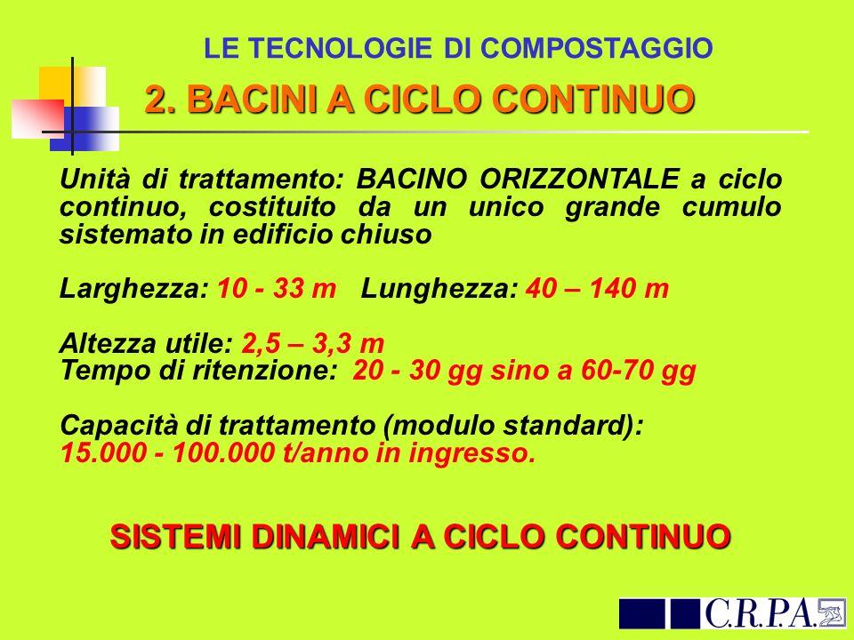 LE TECNOLOGIE DI COMPOSTAGGIO SISTEMI DINAMICI A CICLO CONTINUO