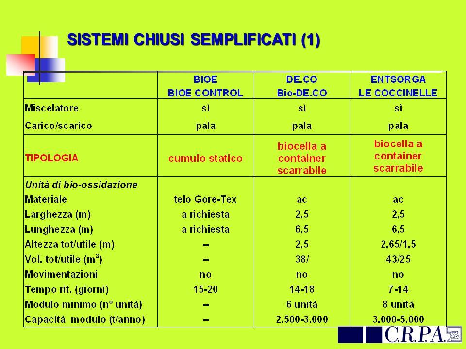 SISTEMI CHIUSI SEMPLIFICATI (1)