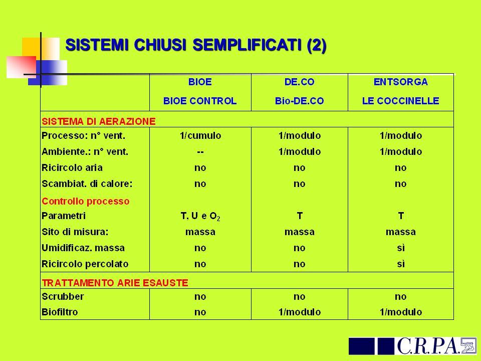 SISTEMI CHIUSI SEMPLIFICATI (2)