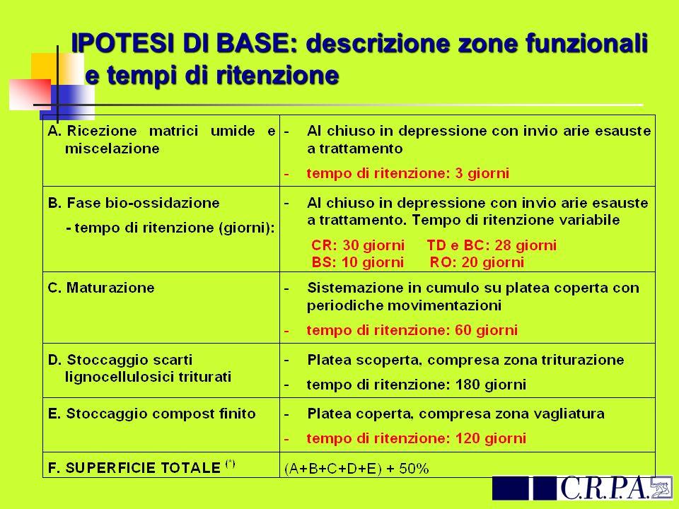 IPOTESI DI BASE: descrizione zone funzionali e tempi di ritenzione