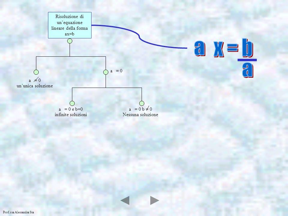 Risoluzione di un'equazione lineare della forma ax=b
