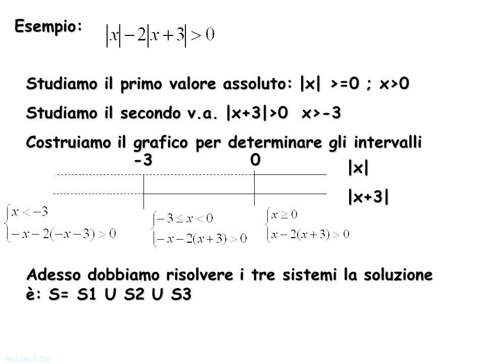 Studiamo il primo valore assoluto: |x| >=0 ; x>0