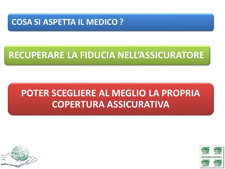 POTER SCEGLIERE AL MEGLIO LA PROPRIA COPERTURA ASSICURATIVA