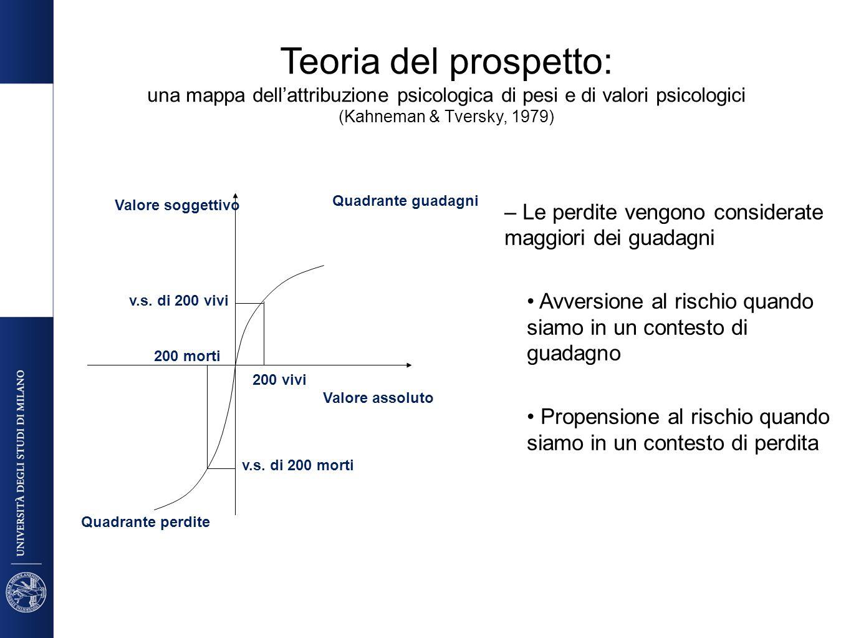 Teoria del prospetto: una mappa dell'attribuzione psicologica di pesi e di valori psicologici (Kahneman & Tversky, 1979)