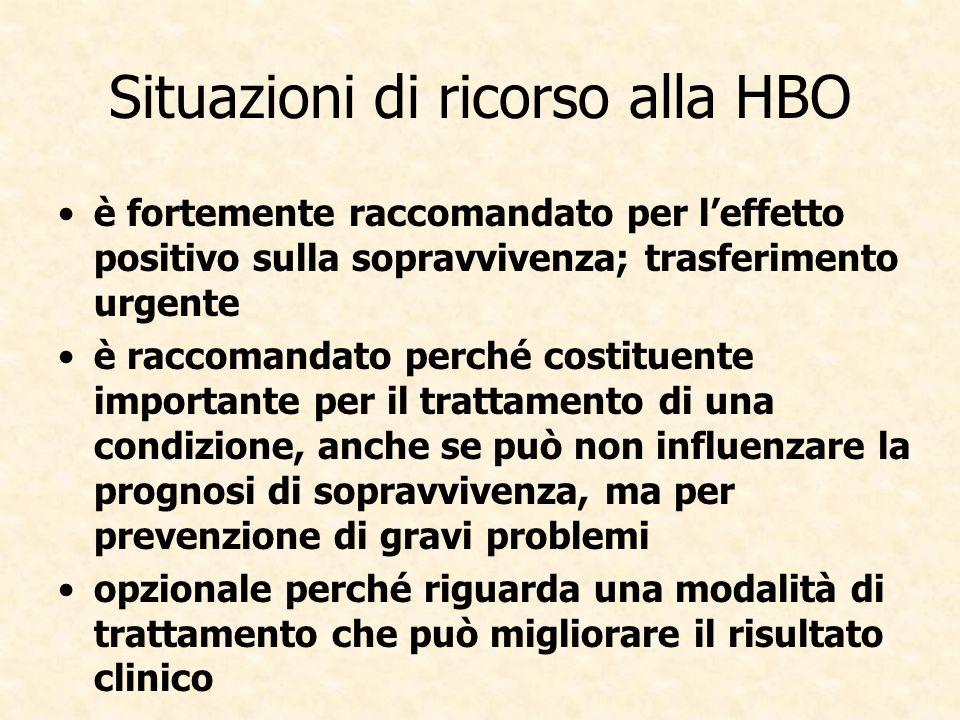Situazioni di ricorso alla HBO