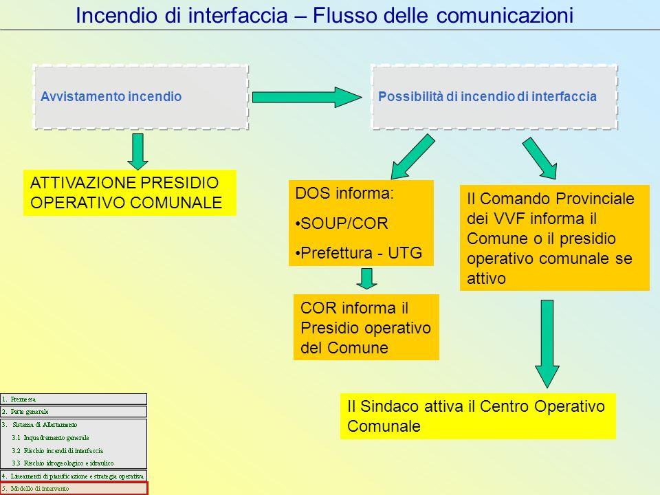 Incendio di interfaccia – Flusso delle comunicazioni