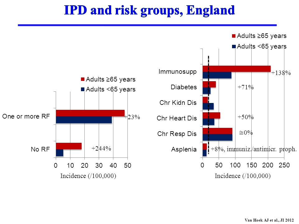 IPD and risk groups, England
