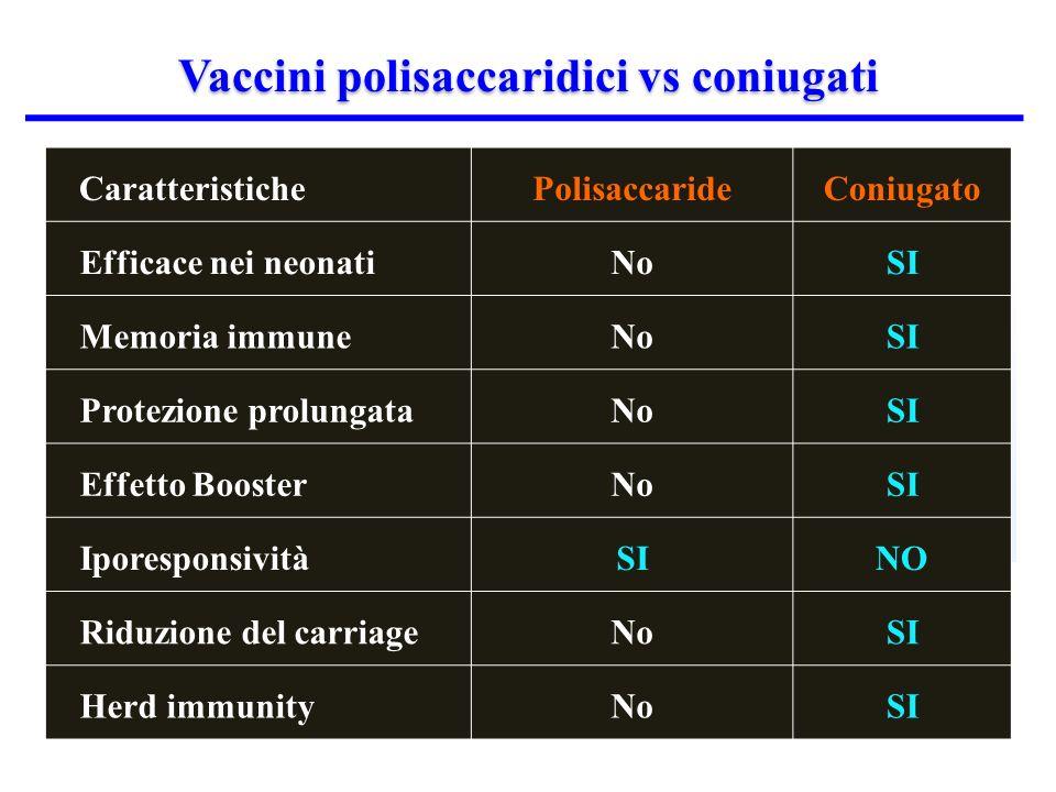 Vaccini polisaccaridici vs coniugati