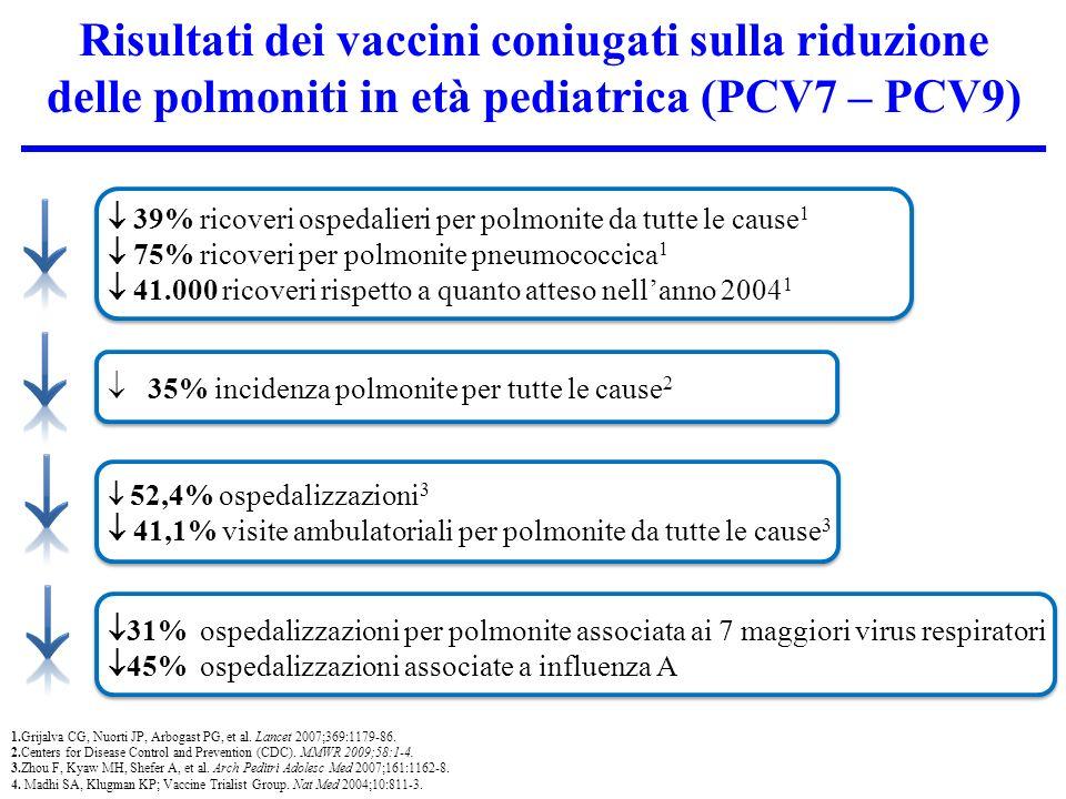 Risultati dei vaccini coniugati sulla riduzione delle polmoniti in età pediatrica (PCV7 – PCV9)