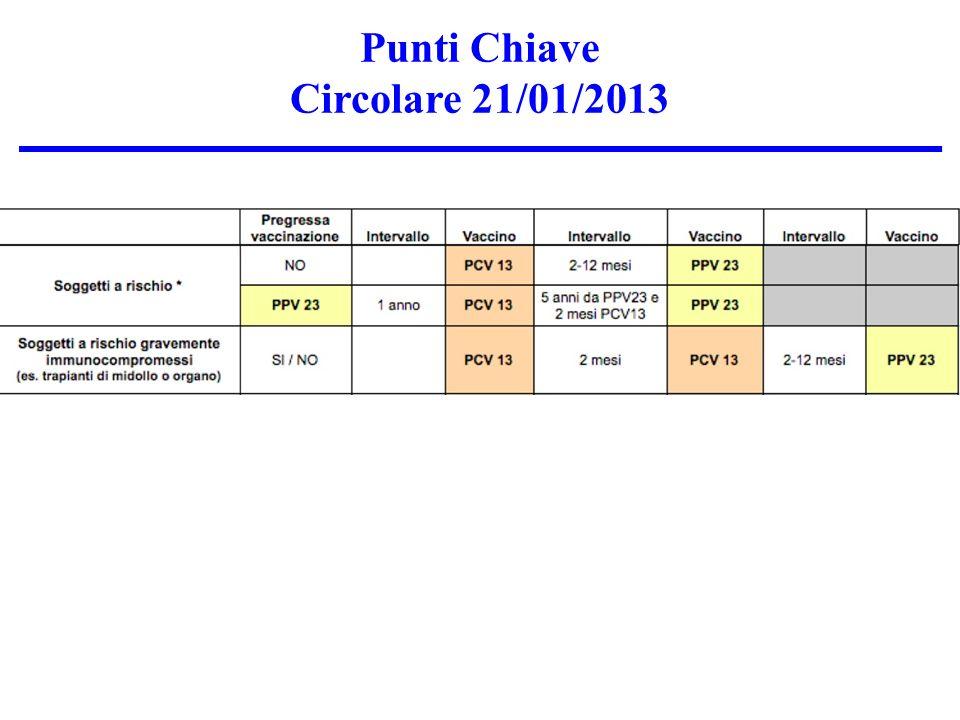 Punti Chiave Circolare 21/01/2013