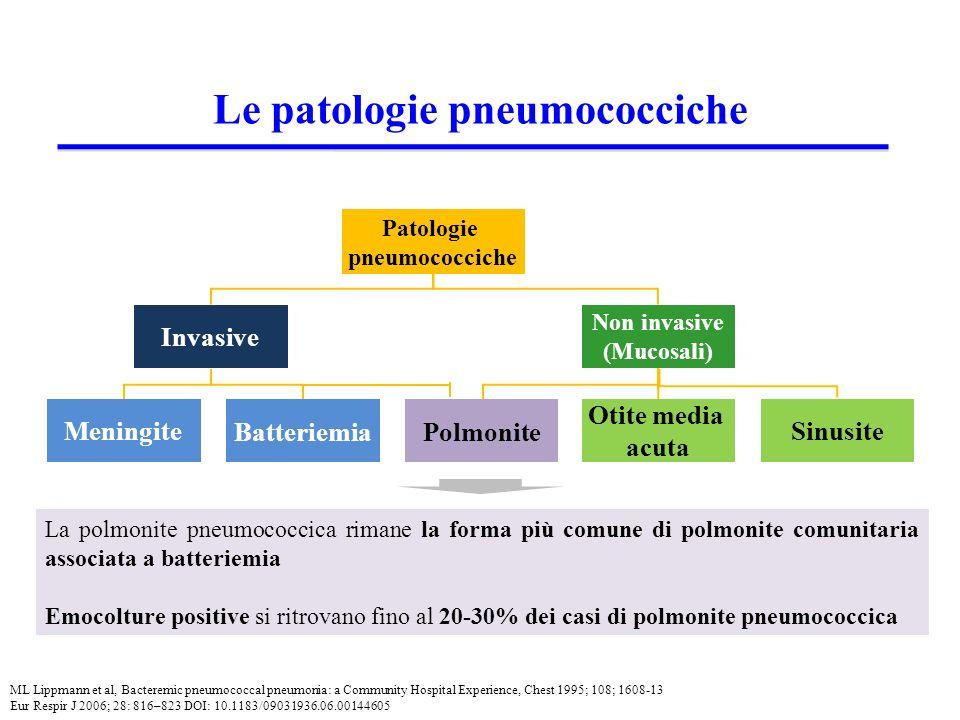 Le patologie pneumococciche