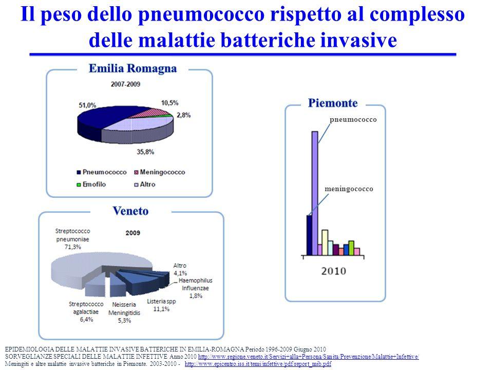 Il peso dello pneumococco rispetto al complesso delle malattie batteriche invasive