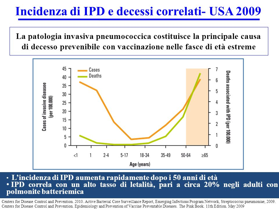 Incidenza di IPD e decessi correlati- USA 2009