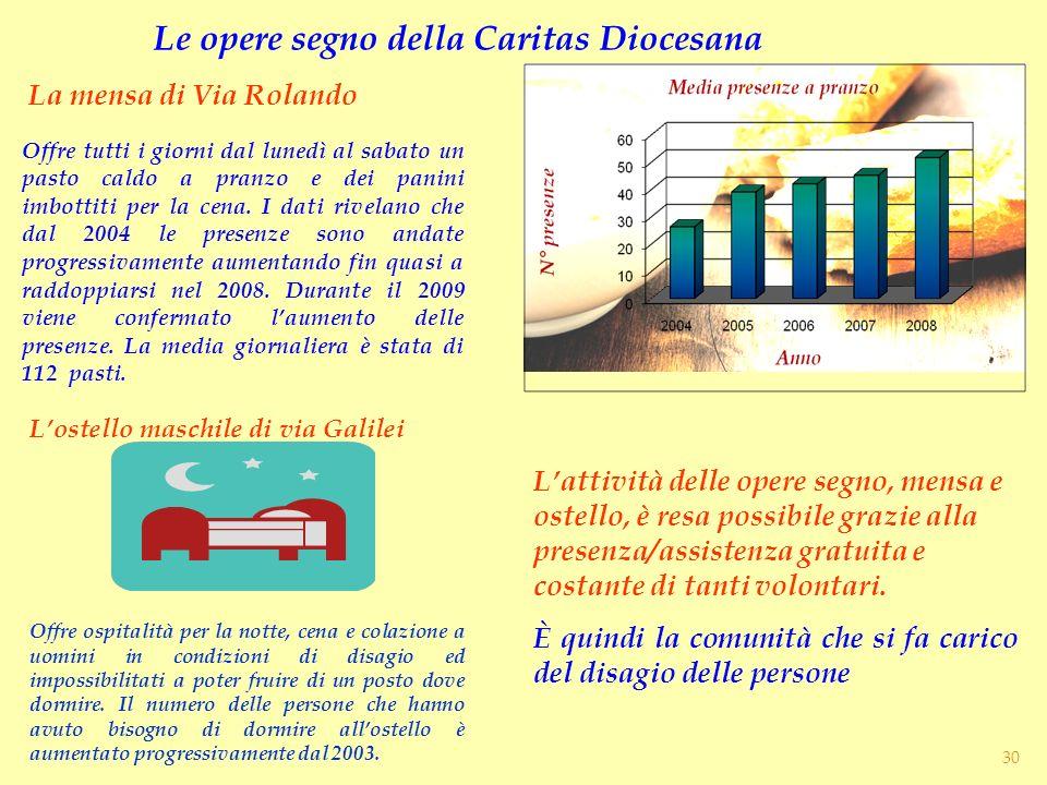 Le opere segno della Caritas Diocesana
