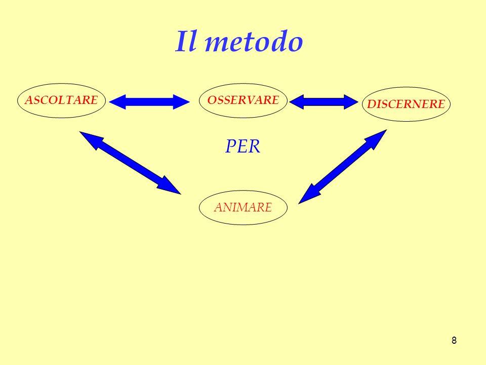 Il metodo ASCOLTARE OSSERVARE DISCERNERE PER ANIMARE 8 8