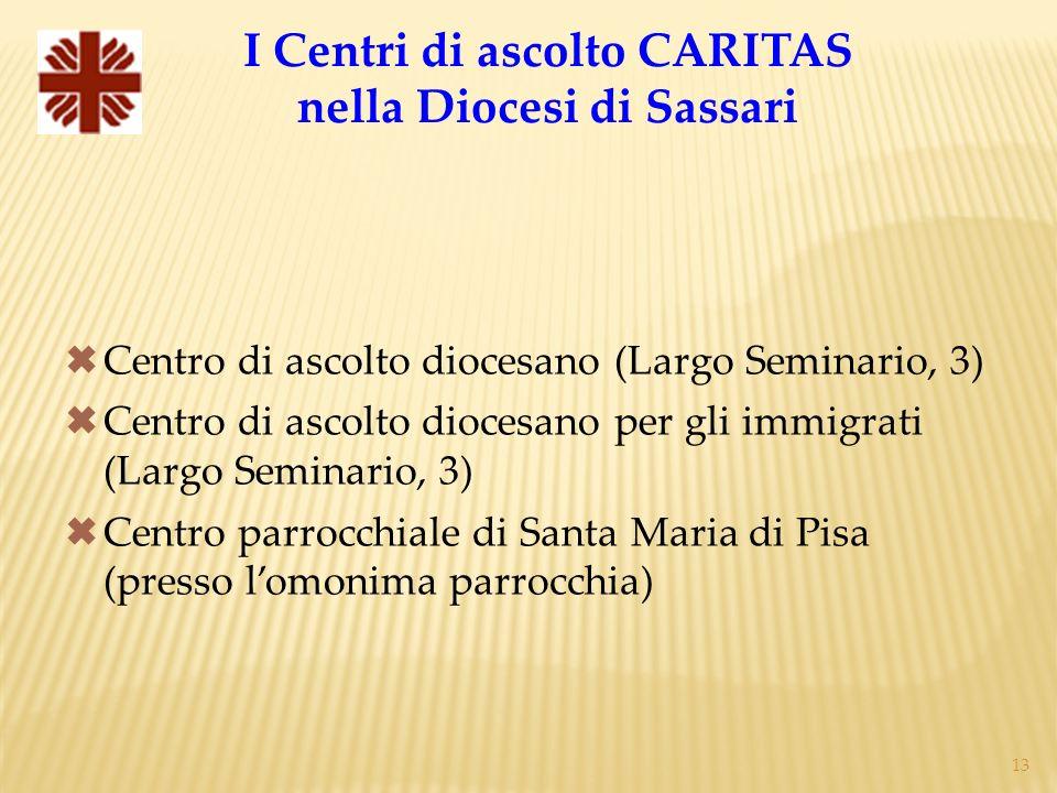 I Centri di ascolto CARITAS nella Diocesi di Sassari