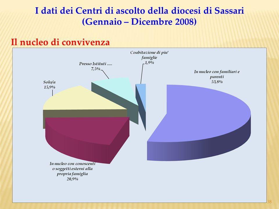I dati dei Centri di ascolto della diocesi di Sassari (Gennaio – Dicembre 2008)