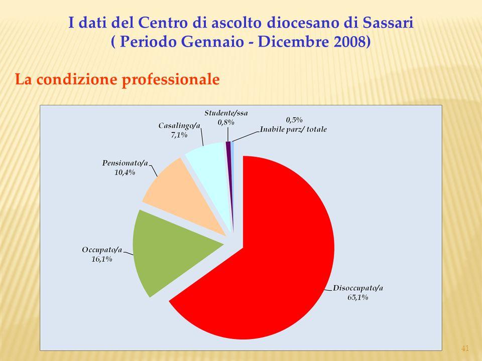I dati del Centro di ascolto diocesano di Sassari ( Periodo Gennaio - Dicembre 2008)