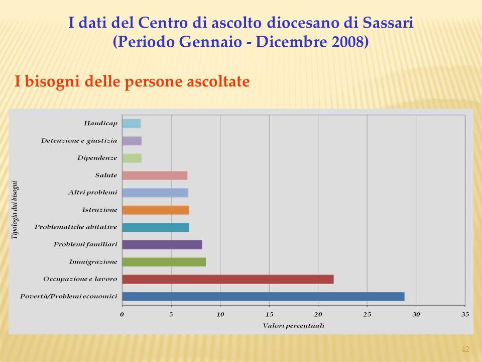 I dati del Centro di ascolto diocesano di Sassari (Periodo Gennaio - Dicembre 2008)
