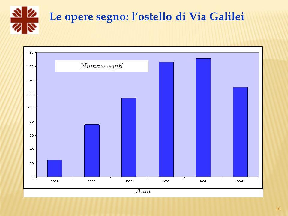 Le opere segno: l'ostello di Via Galilei