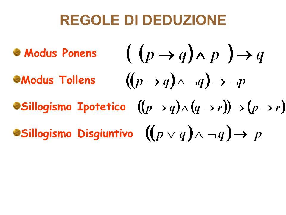 REGOLE DI DEDUZIONE Modus Ponens Modus Tollens Sillogismo Ipotetico