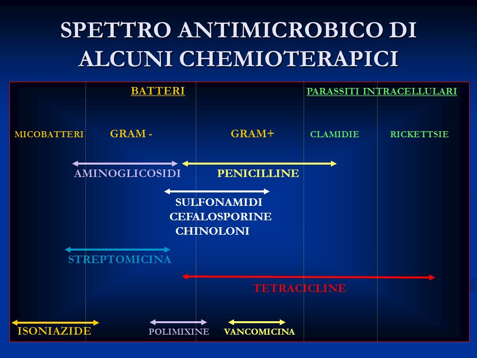 SPETTRO ANTIMICROBICO DI ALCUNI CHEMIOTERAPICI