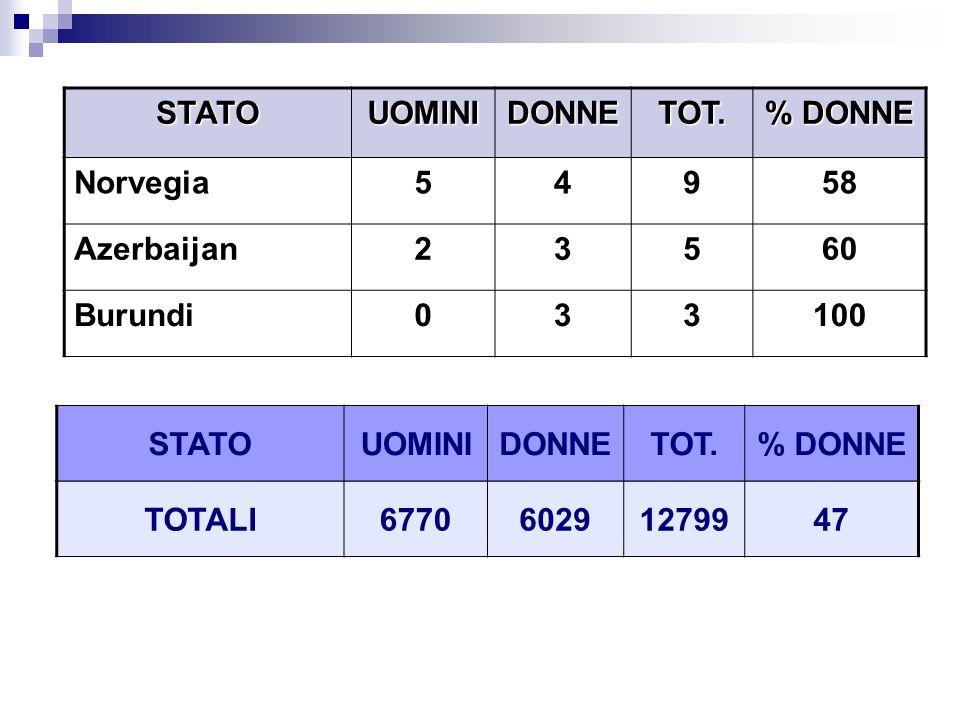 STATO UOMINI. DONNE. TOT. % DONNE. Norvegia. 5. 4. 9. 58. Azerbaijan. 2. 3. 60. Burundi.
