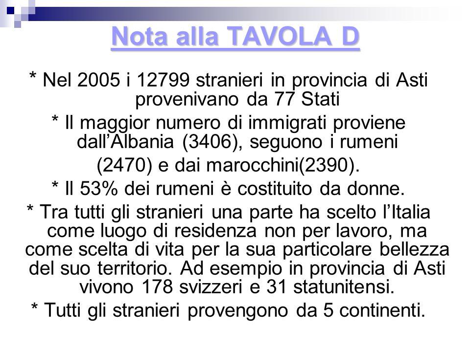 Nota alla TAVOLA D * Nel 2005 i 12799 stranieri in provincia di Asti provenivano da 77 Stati.