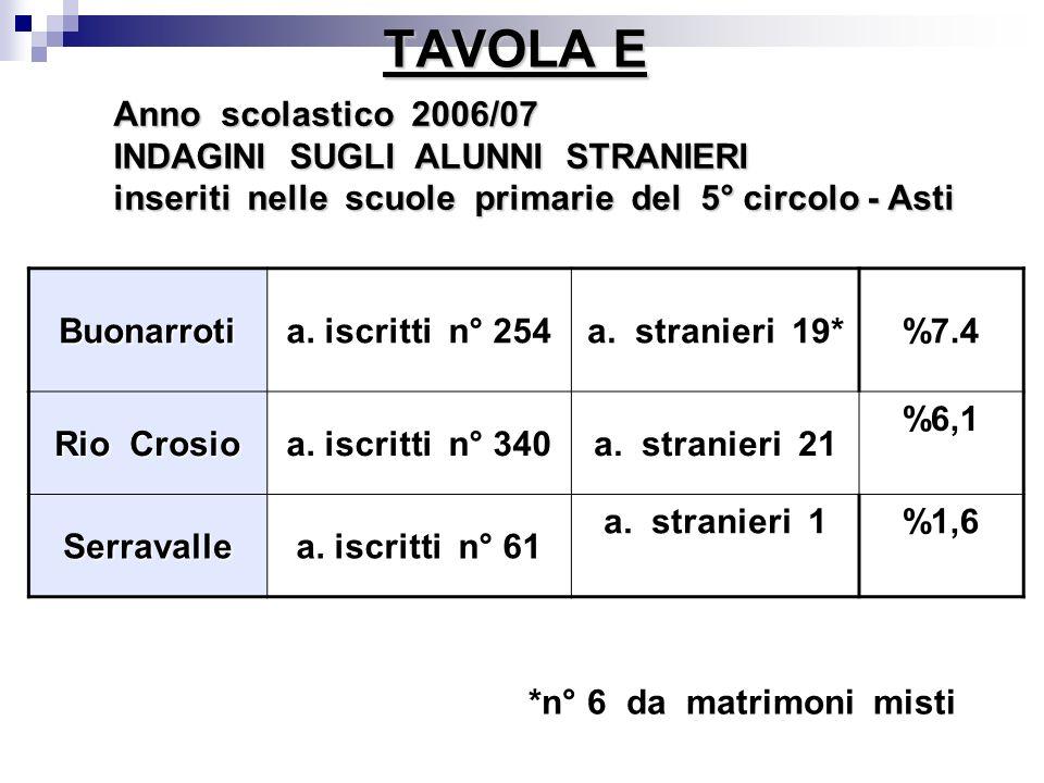TAVOLA E Anno scolastico 2006/07 INDAGINI SUGLI ALUNNI STRANIERI