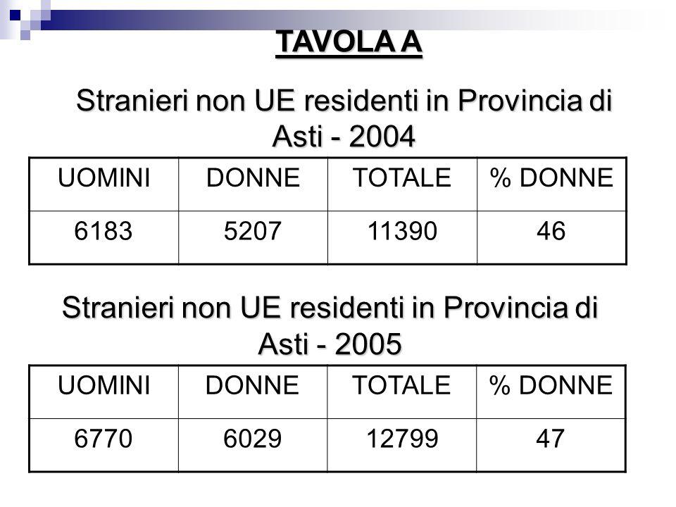 Stranieri non UE residenti in Provincia di Asti - 2004