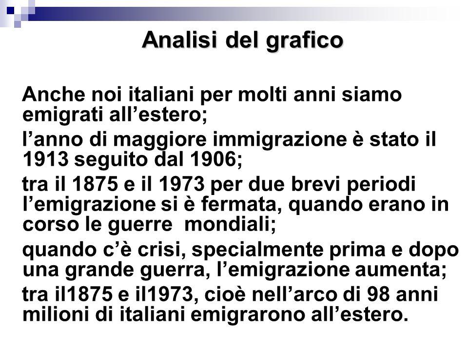 Analisi del grafico Anche noi italiani per molti anni siamo emigrati all'estero; l'anno di maggiore immigrazione è stato il 1913 seguito dal 1906;