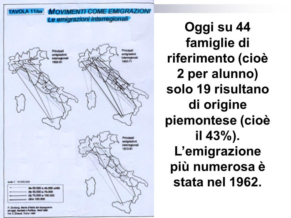 Oggi su 44 famiglie di riferimento (cioè 2 per alunno) solo 19 risultano di origine piemontese (cioè il 43%).