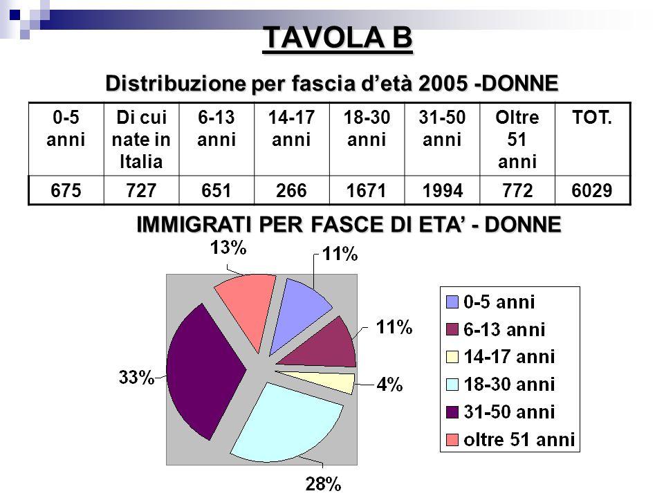 TAVOLA B Distribuzione per fascia d'età 2005 -DONNE