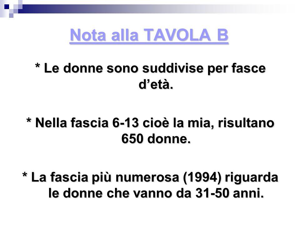 Nota alla TAVOLA B * Le donne sono suddivise per fasce d'età.