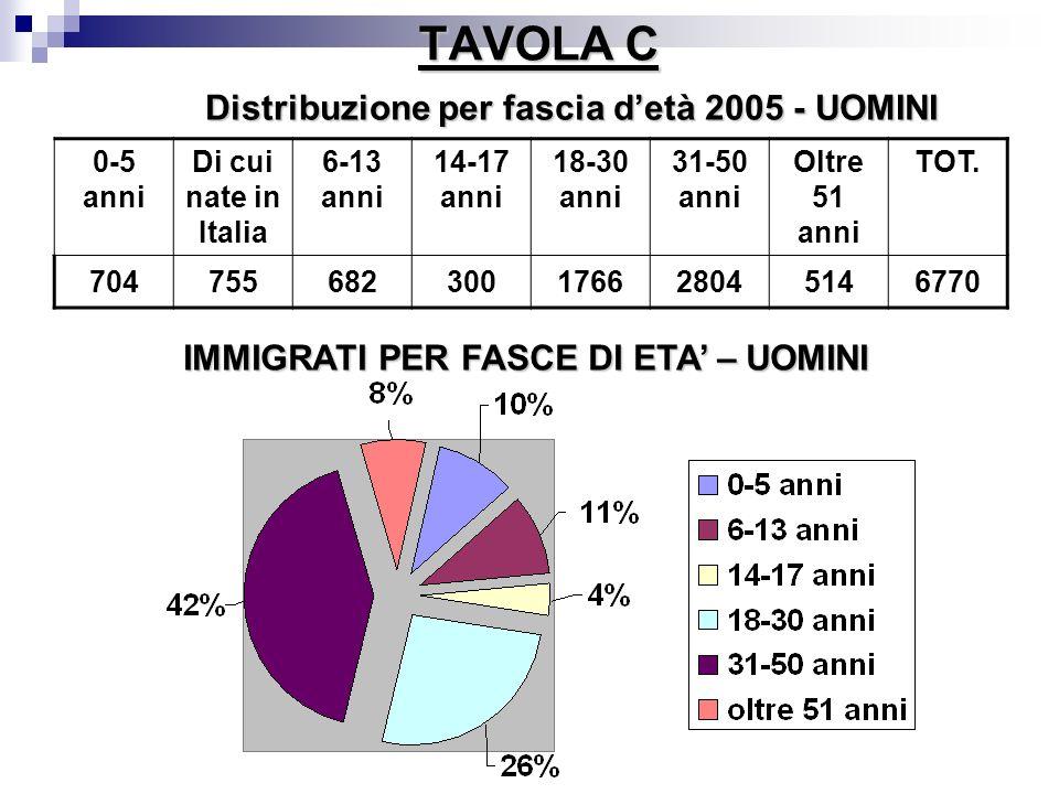 TAVOLA C Distribuzione per fascia d'età 2005 - UOMINI