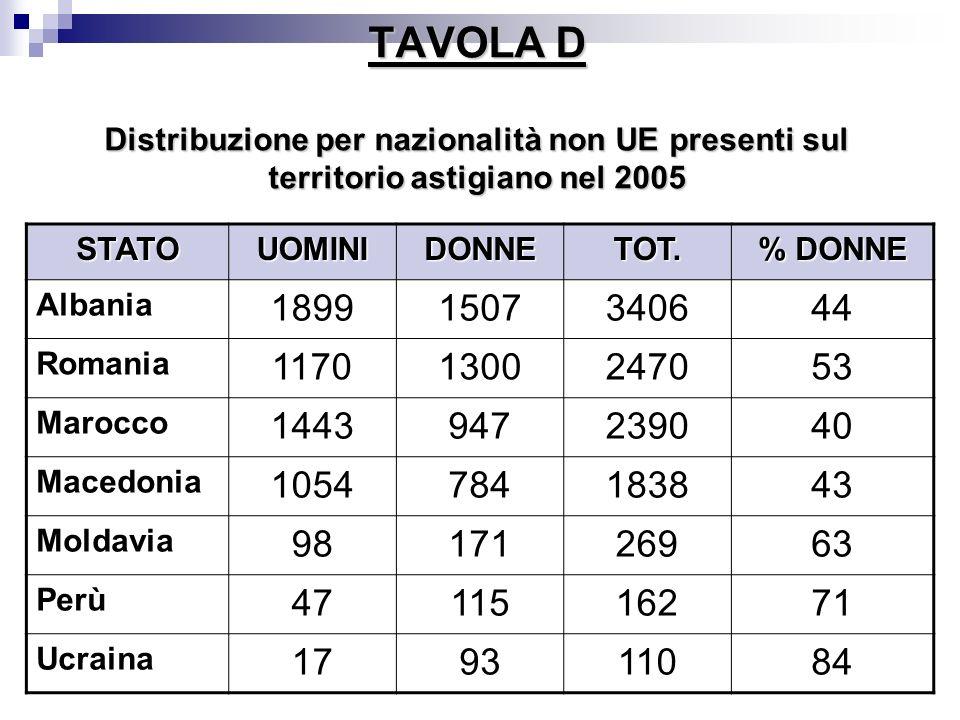 TAVOLA D Distribuzione per nazionalità non UE presenti sul territorio astigiano nel 2005