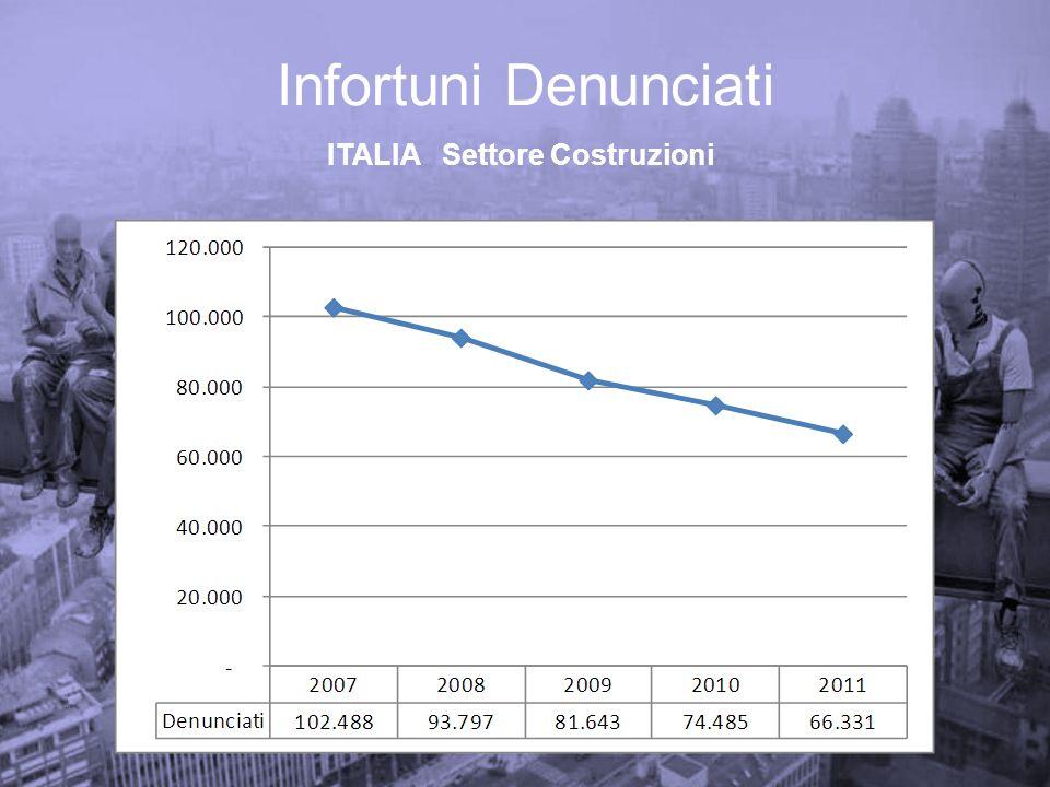 ITALIA Settore Costruzioni