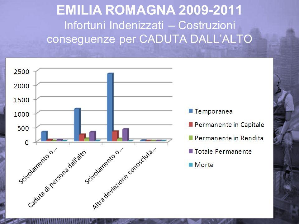 EMILIA ROMAGNA 2009-2011 Infortuni Indenizzati – Costruzioni conseguenze per CADUTA DALL'ALTO