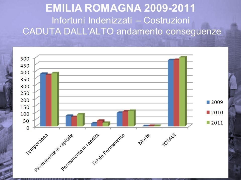 EMILIA ROMAGNA 2009-2011 Infortuni Indenizzati – Costruzioni CADUTA DALL'ALTO andamento conseguenze