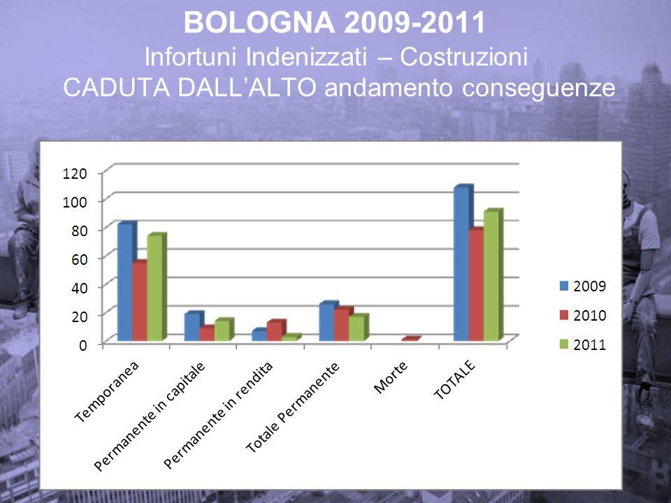 BOLOGNA 2009-2011 Infortuni Indenizzati – Costruzioni CADUTA DALL'ALTO andamento conseguenze