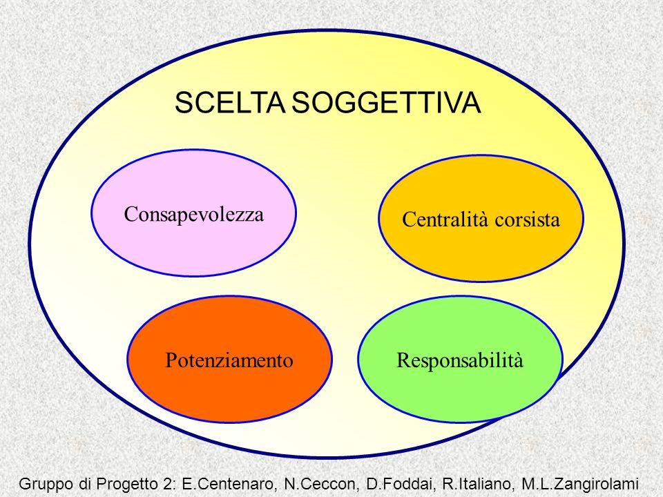 SCELTA SOGGETTIVA Consapevolezza Centralità corsista Potenziamento
