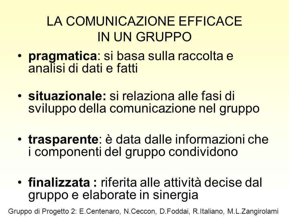 LA COMUNICAZIONE EFFICACE IN UN GRUPPO