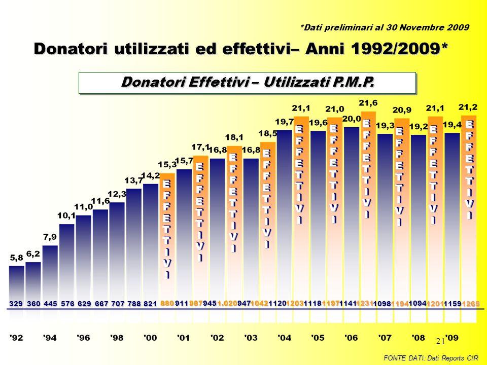 Donatori Effettivi – Utilizzati P.M.P.