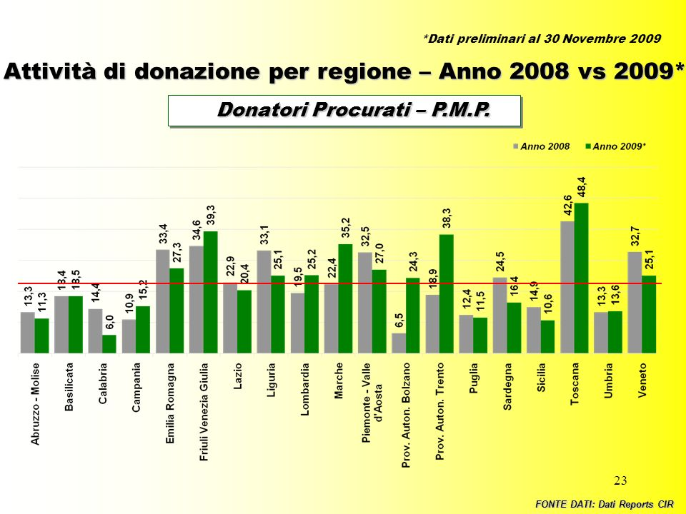 Donatori Procurati – P.M.P.