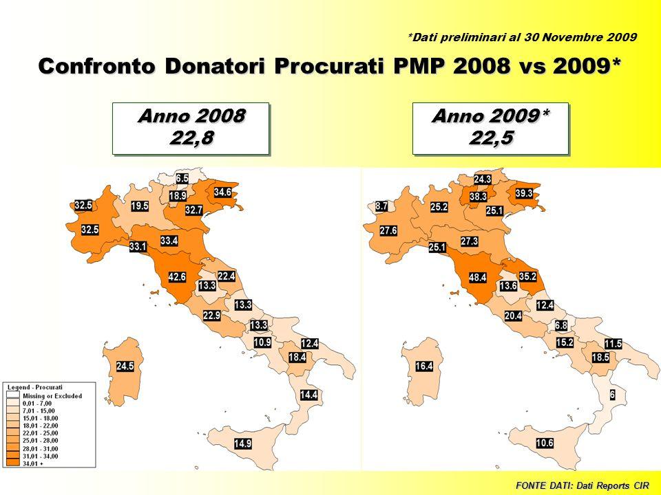 Confronto Donatori Procurati PMP 2008 vs 2009*