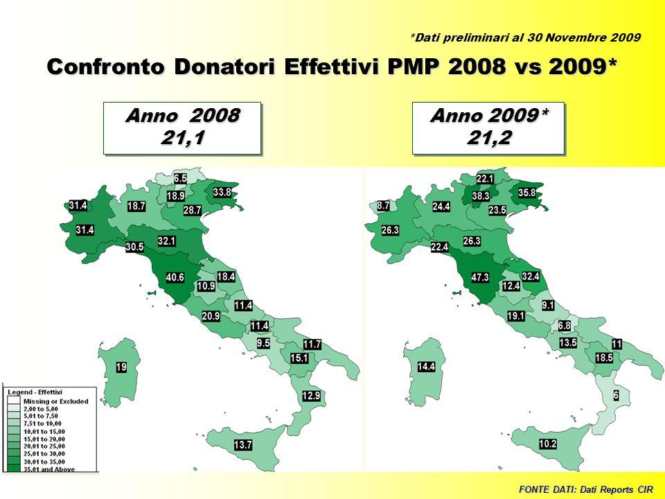 Confronto Donatori Effettivi PMP 2008 vs 2009*