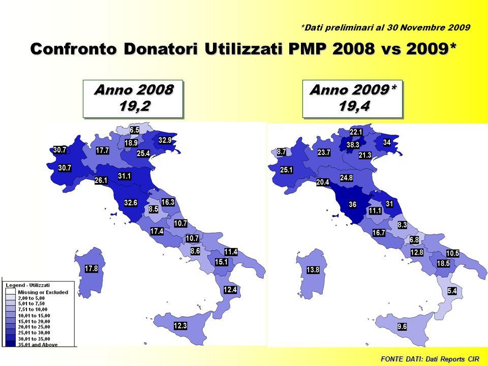 Confronto Donatori Utilizzati PMP 2008 vs 2009*
