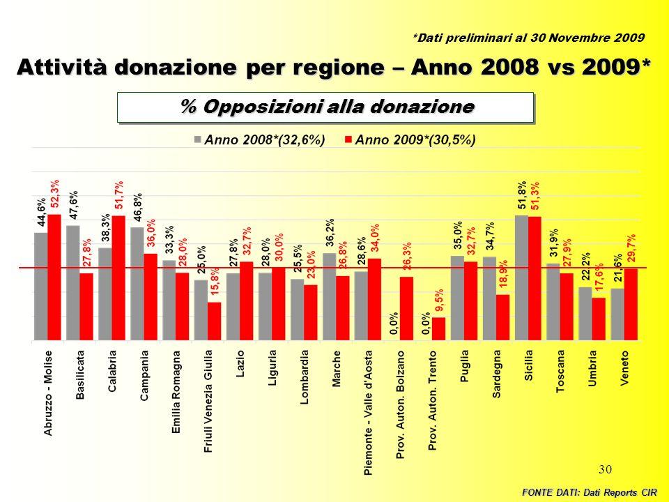 % Opposizioni alla donazione