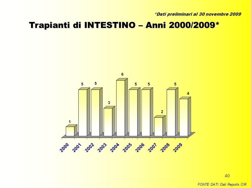 Trapianti di INTESTINO – Anni 2000/2009*